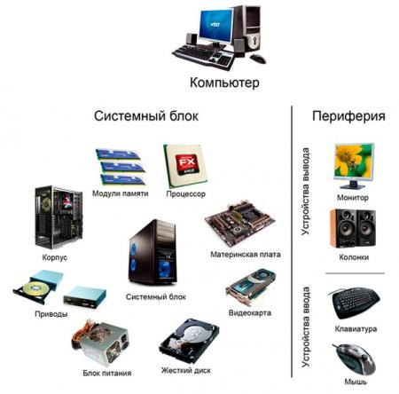 Как настроить компьютер шаг за шагом