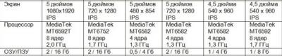osnovnye-parametry-smartfonov-na-android.png