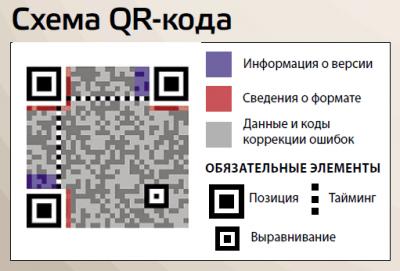 shema-QR-koda