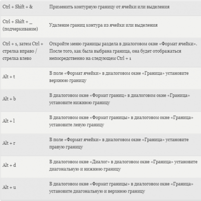 Primenenie-granic-k-yacheykam-Excel.png