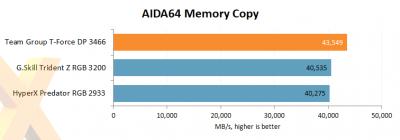 Обзор новой памяти Team Group Dark Pro DDR4-3466