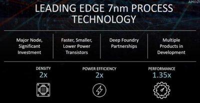 AMD ускоряет процесс принятия 7-нм техпроцесса