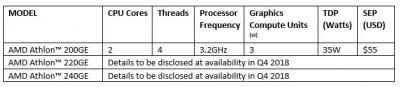 AMD Athlon в процессорах используют технологию Zen и Vega