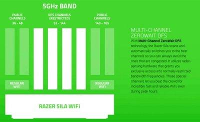 Высокопроизводительный Wi-Fi-маршрутизатор Razer Sila
