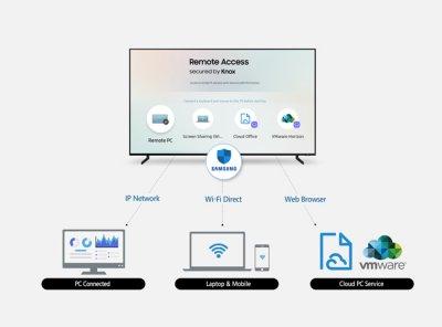 Samsung анонсирует Smart TV для ПК «Удаленный доступ»