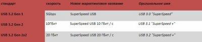 Новый USB 3.2 замещает стандарт USB 3.0, USB 3.1