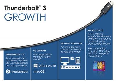 Спецификация USB 4 основана на Thunderbolt 3