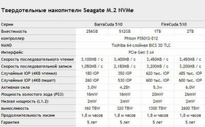 Обзор накопителя SSD Seagate FireCuda 510 (1 ТБ)