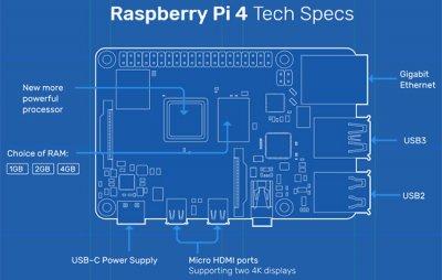 Настольный мини компьютер Raspberry Pi 4 выпущен